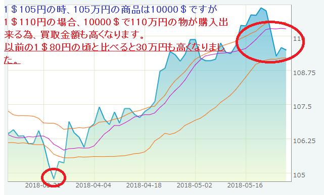 円ドルグラフ.png